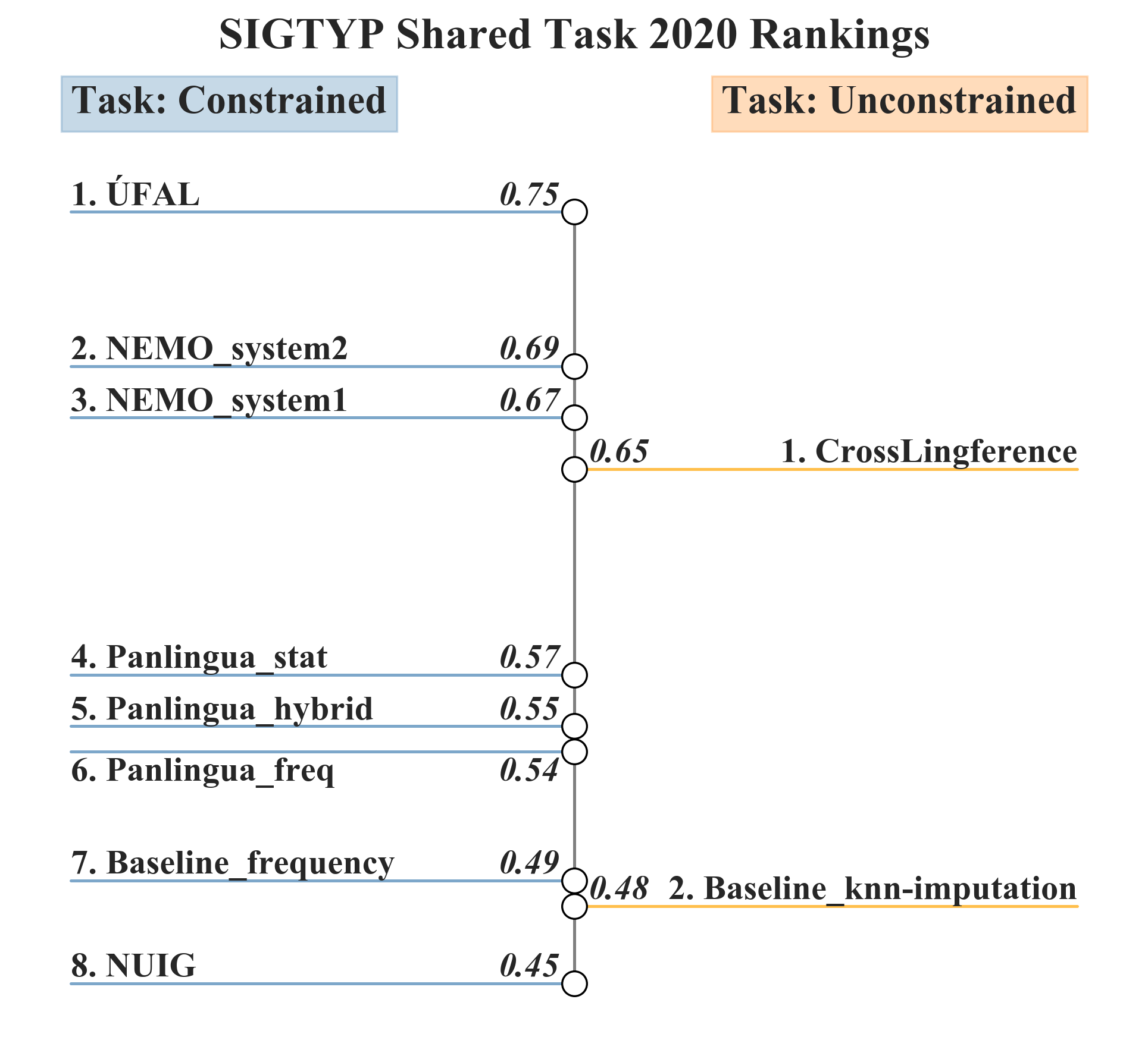 SIGTYP Shared Task 2020 Rankings